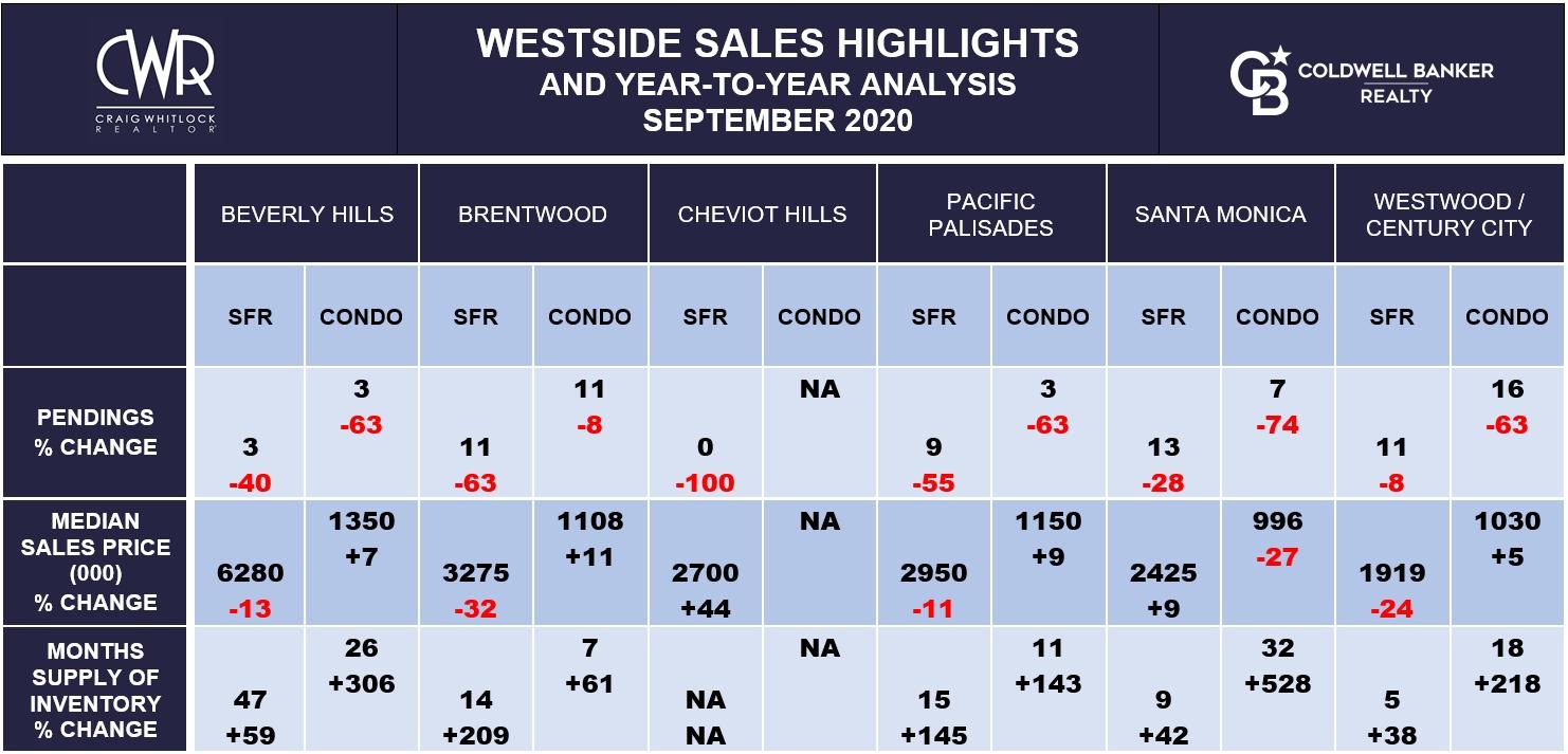 LA WESTSIDE SALES HIGHLIGHTS - SEPTEMBER 2020