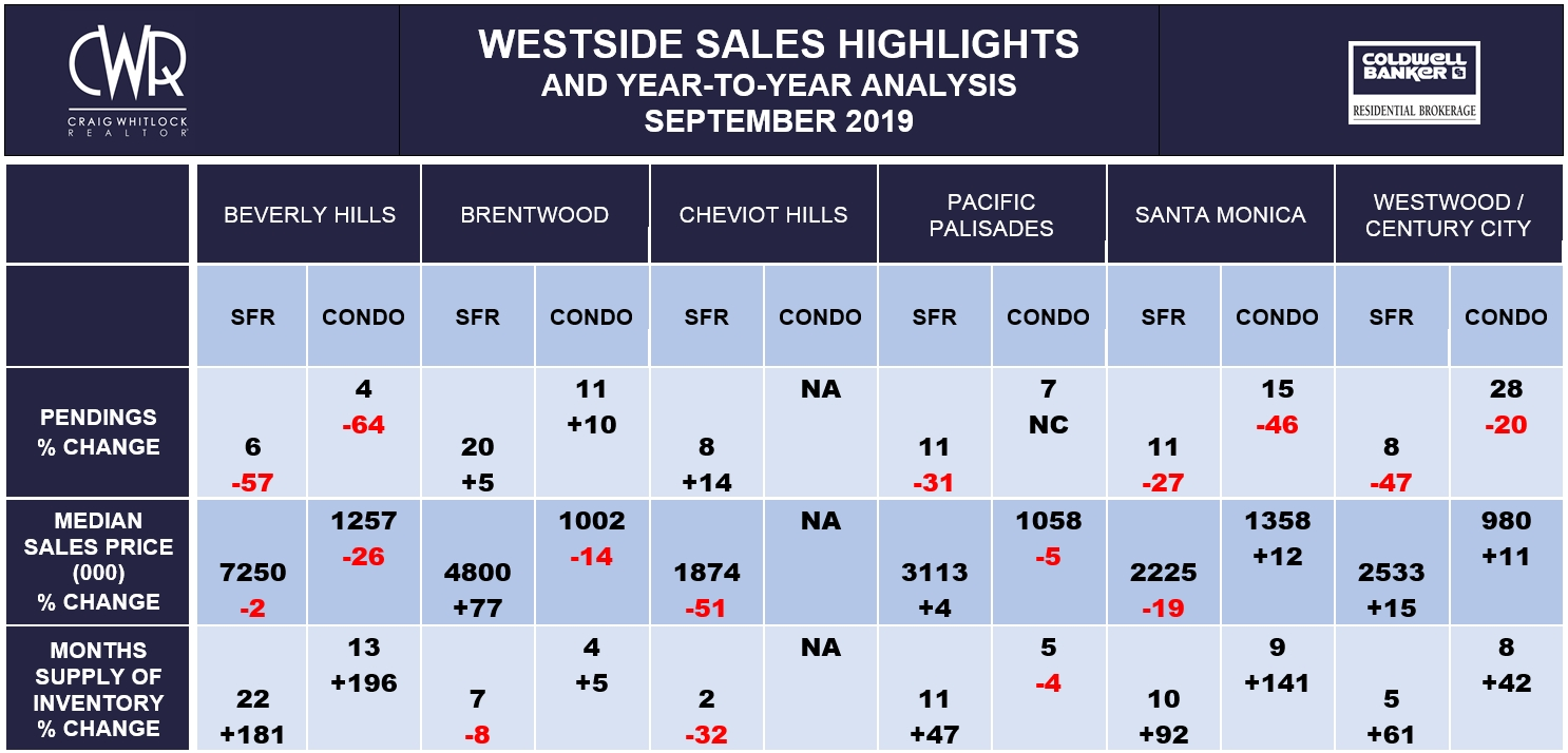 LA WESTSIDE SALES HIGHLIGHTS - SEPTEMBER 2019
