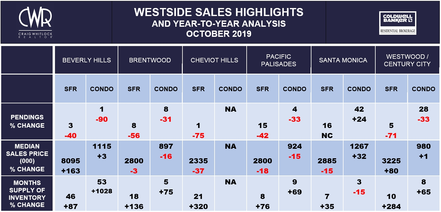 LA WESTSIDE SALES HIGHLIGHTS - OCTOBER 2019