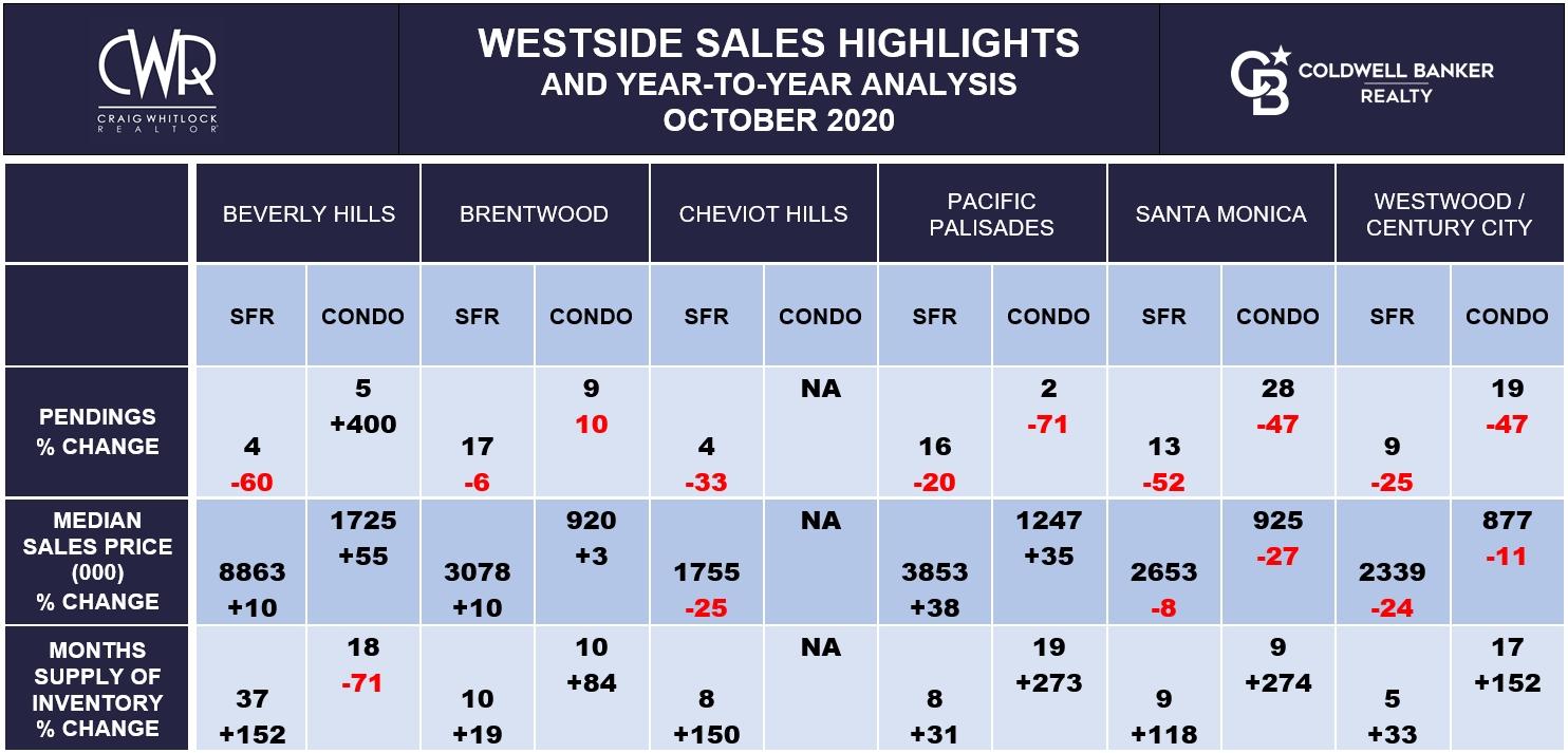 LA WESTSIDE SALES HIGHLIGHTS - OCTOBER 2020