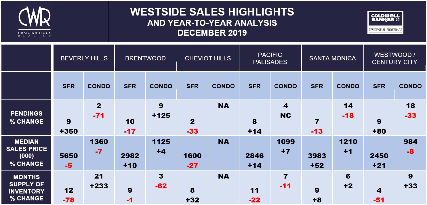 LA WESTSIDE SALES HIGHLIGHTS - DECEMBER 2019