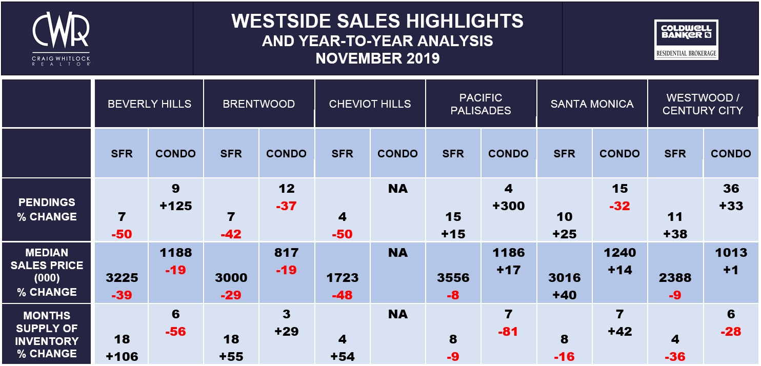 LA WESTSIDE SALES HIGHLIGHTS - NOVEMBER 2019