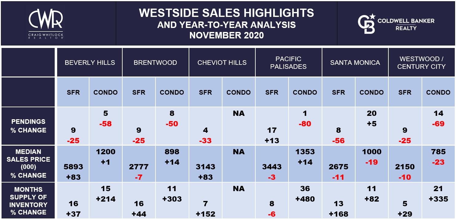LA WESTSIDE SALES HIGHLIGHTS - NOVEMBER 2020