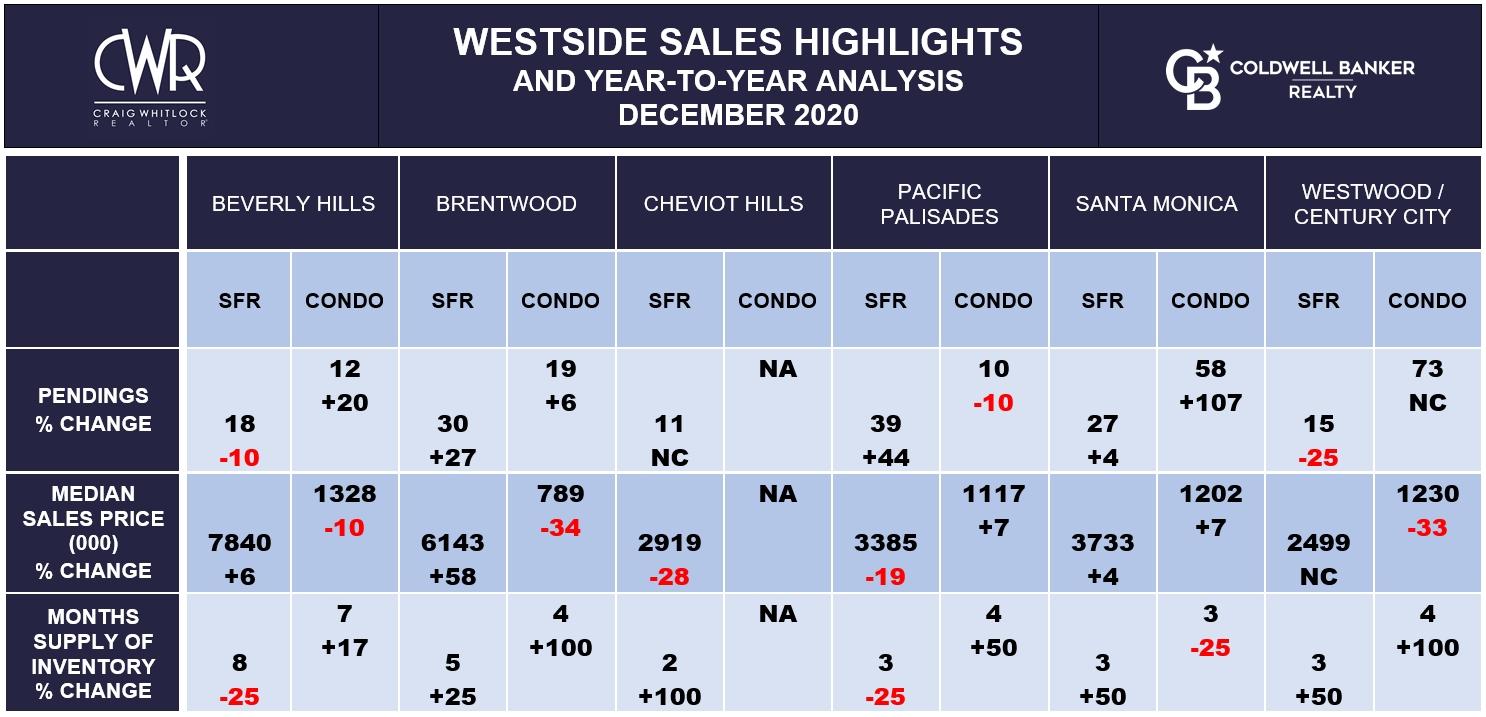 LA WESTSIDE SALES HIGHLIGHTS - DECEMBER 2020