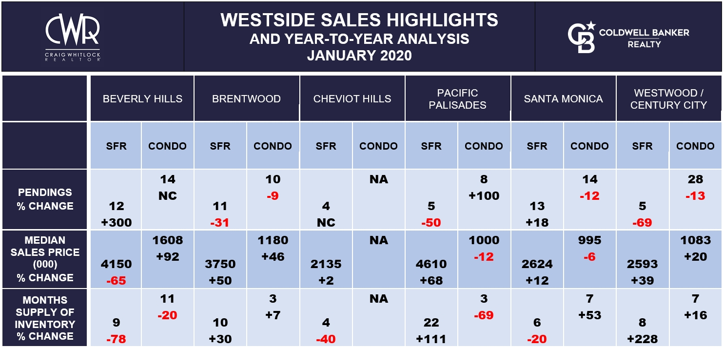 LA WESTSIDE SALES HIGHLIGHTS - JANUARY 2020