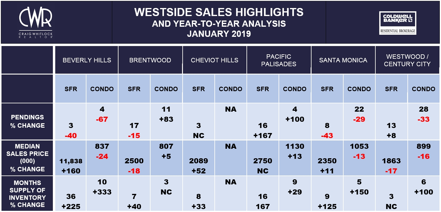LA Westside Sales Highlights - January 2019