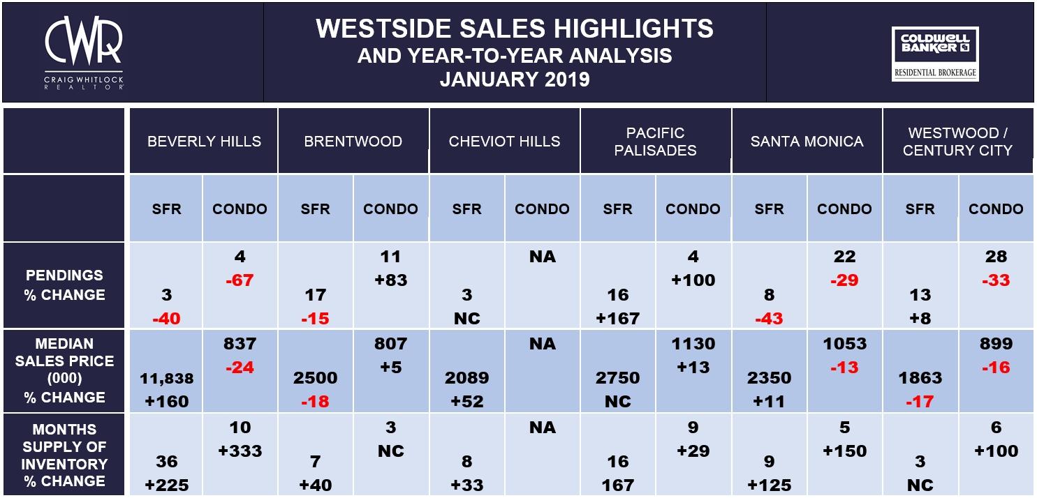 LA Westside Sales Highlights - January 2019