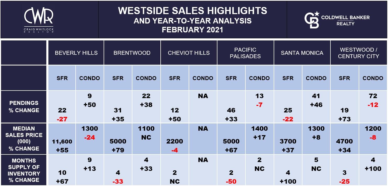 LA WESTSIDE SALES HIGHLIGHTS - FEBRUARY 2021