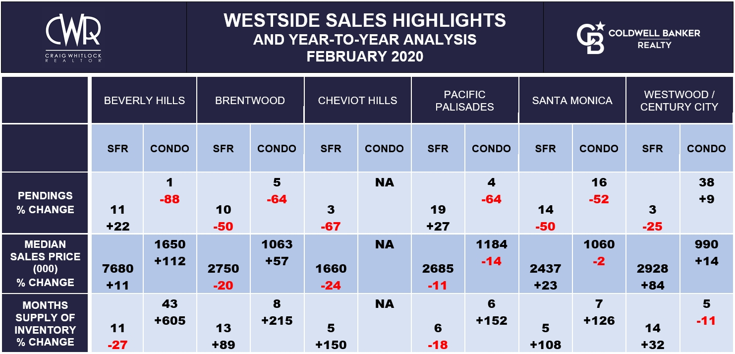 LA WESTSIDE SALES HIGHLIGHTS - FEBRUARY 2020