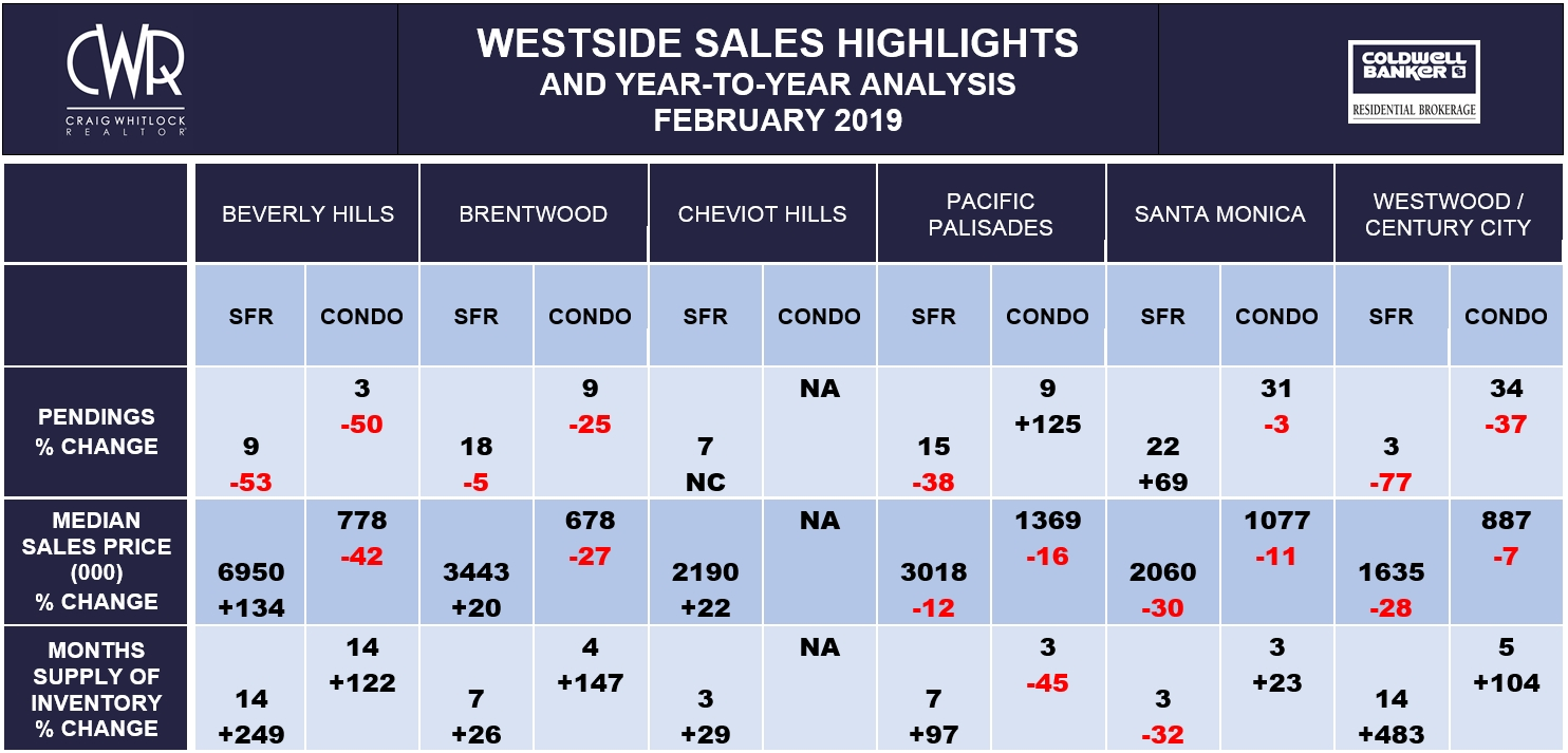 LA Westside Sales Highlights - February 2019