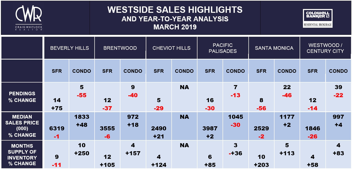LA Westside Sales Highlights - March 2019