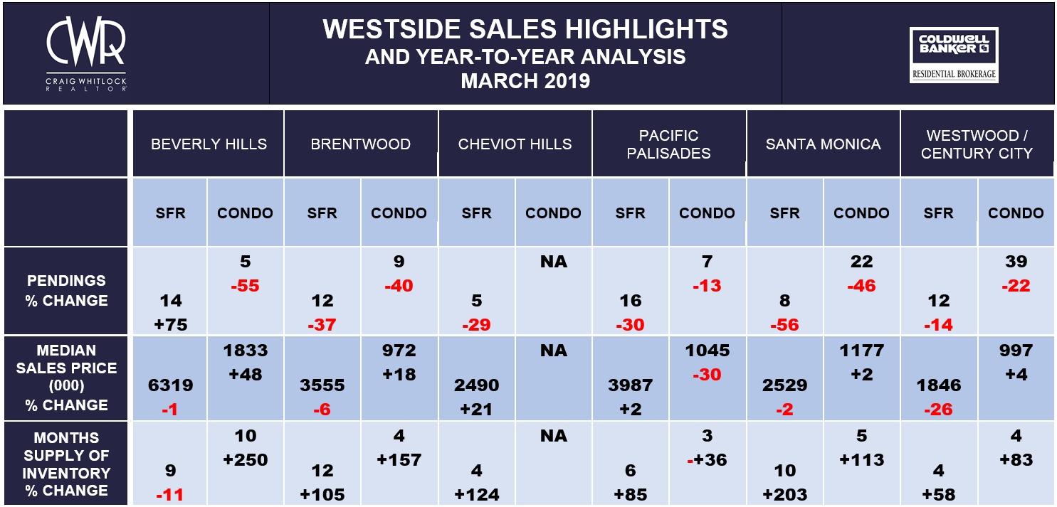 LA Westside Sales Highlights - March 2019
