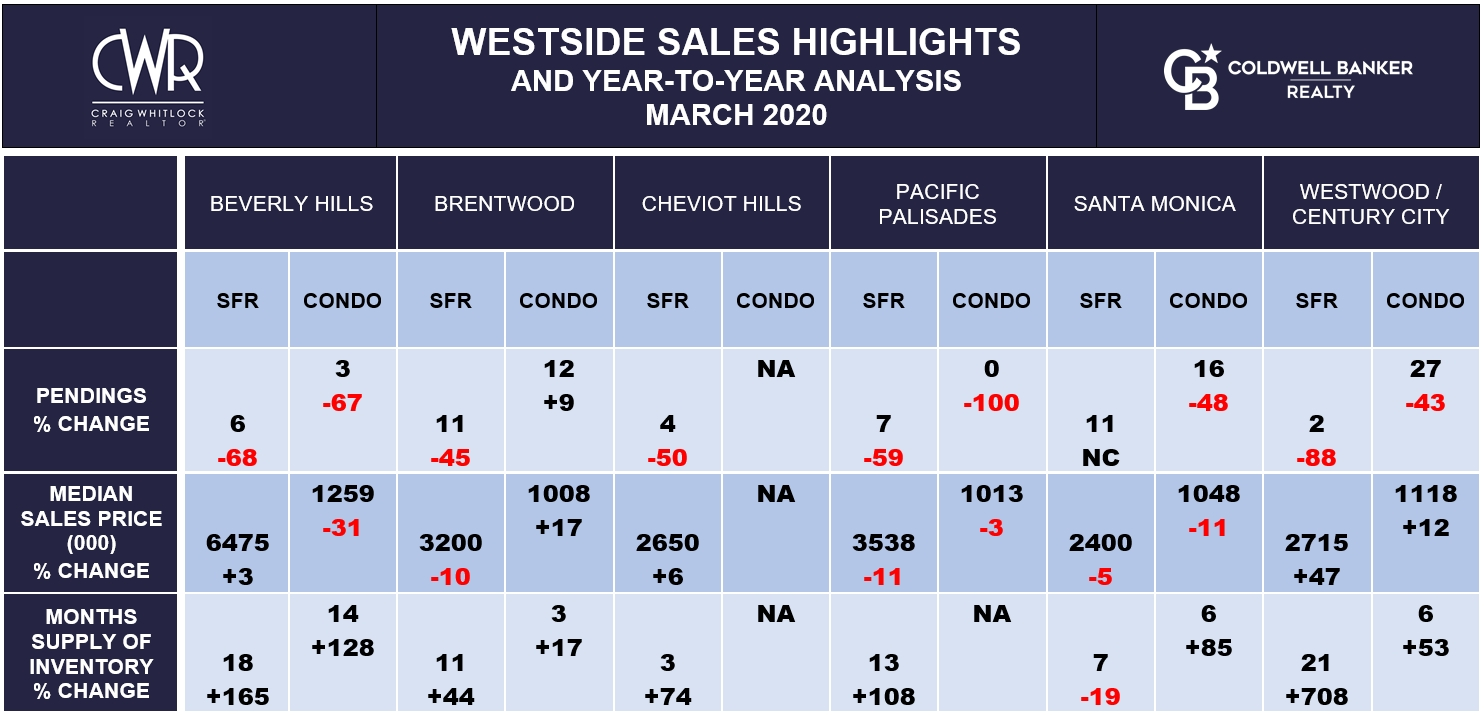 LA WESTSIDE SALES HIGHLIGHTS - MARCH 2020