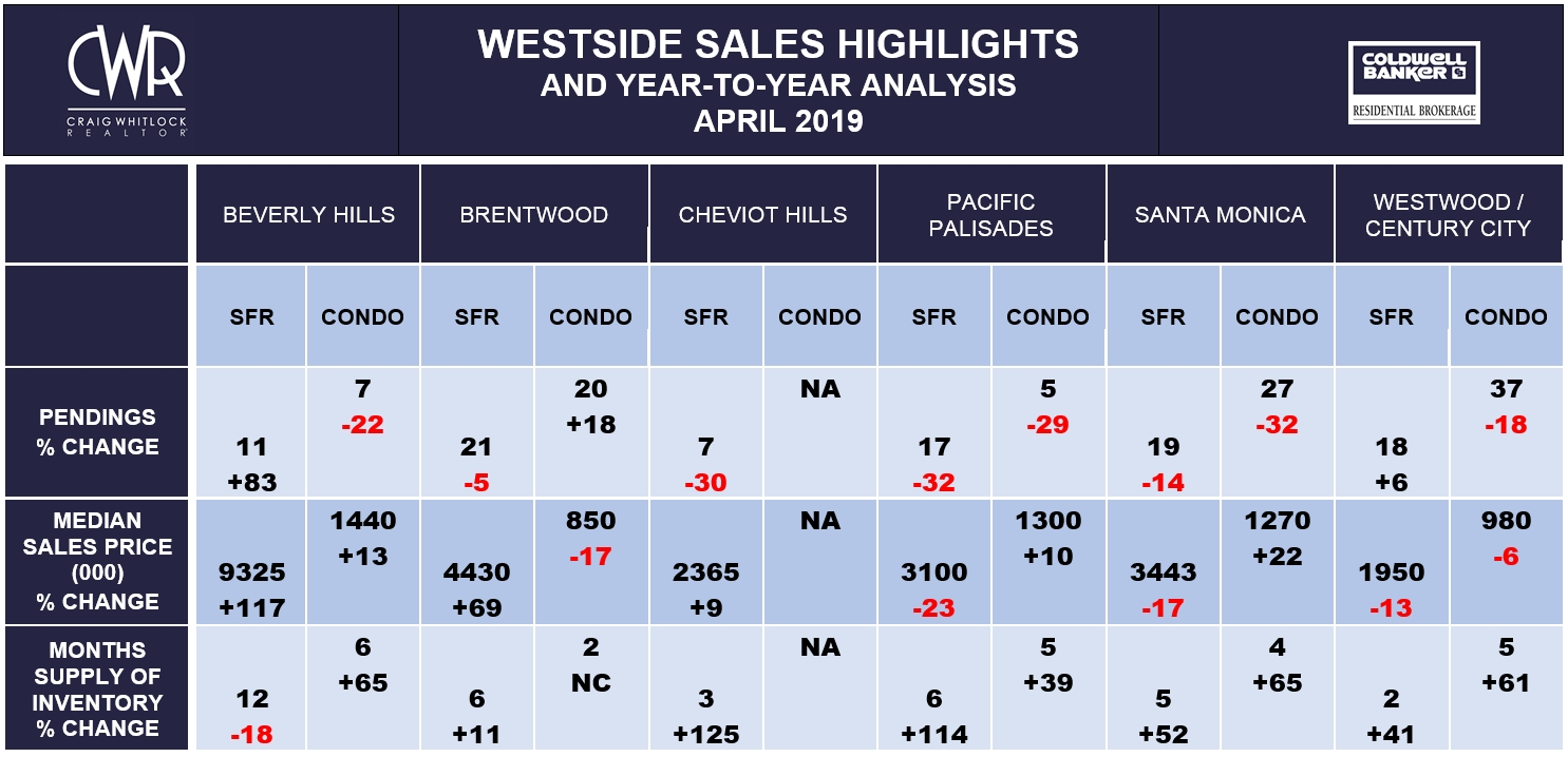 LA Westside Sales Highlights - April 2019