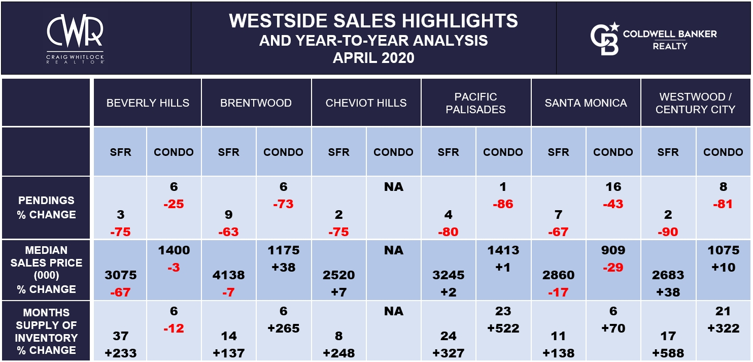 LA WESTSIDE SALES HIGHLIGHTS - APRIL 2020