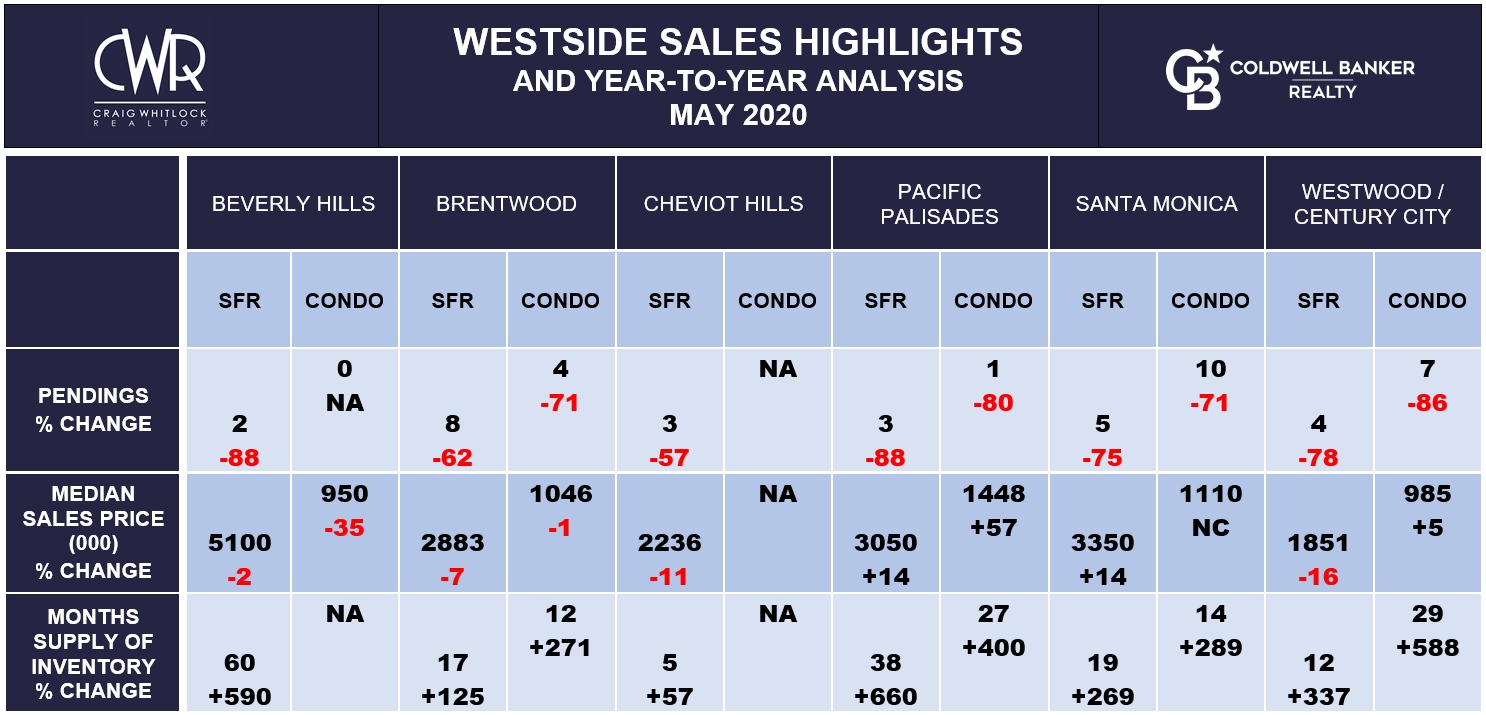 LA WESTSIDE SALES HIGHLIGHTS - MAY 2020