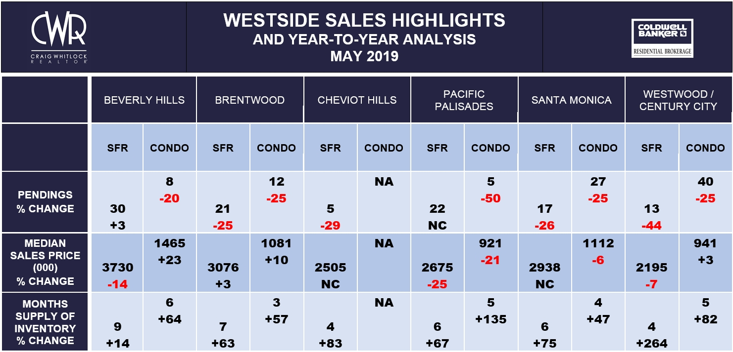 LA Westside Sales Highlights - May 2019