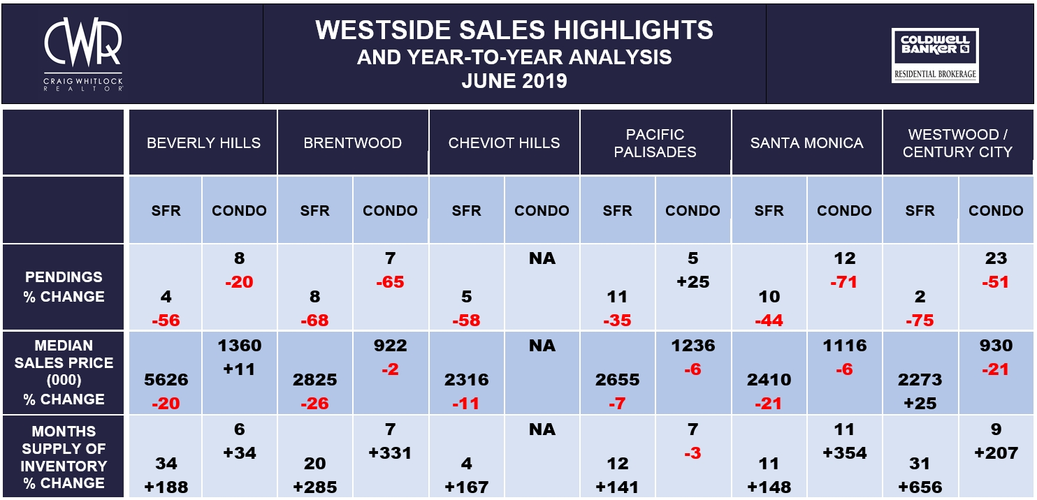 LA Westside Sales Highlights - June 2019