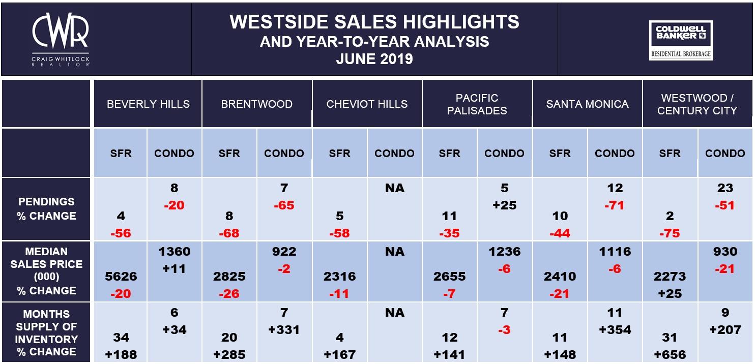 LA Westside Sales Highlights - June 2019