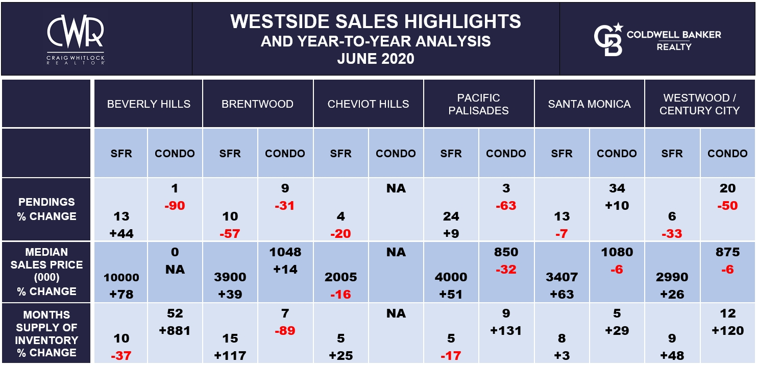 LA WESTSIDE SALES HIGHLIGHTS - JUNE 2020