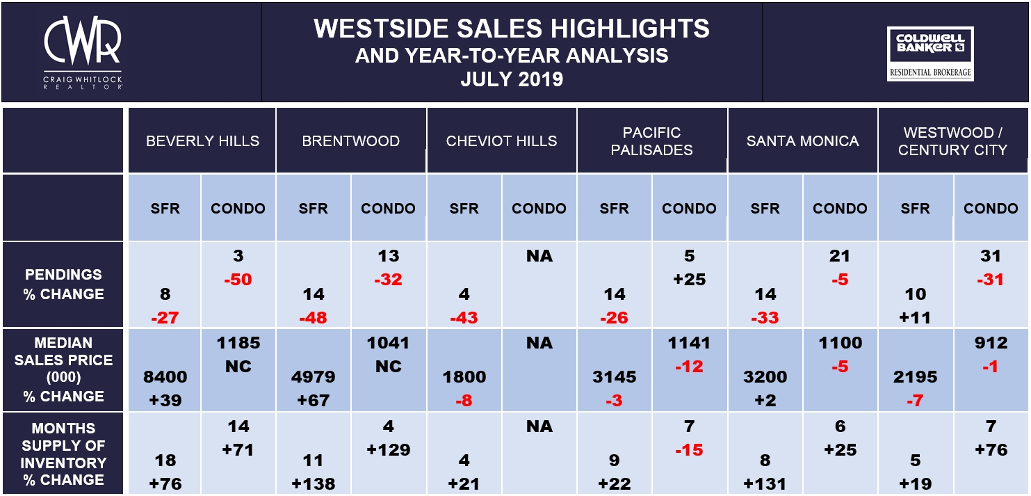 LA WESTSIDE SALES HIGHLIGHTS - JULY 2019