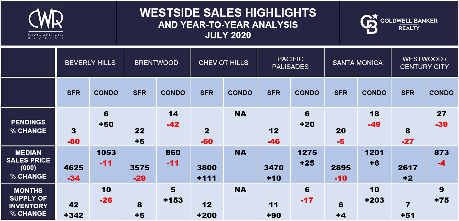 LA WESTSIDE SALES HIGHLIGHTS - JULY 2020
