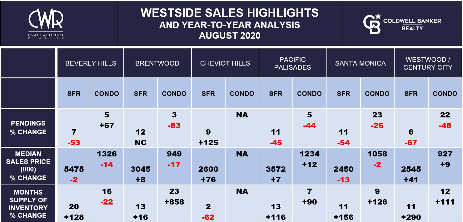 LA WESTSIDE SALES HIGHLIGHTS - AUGUST 2020