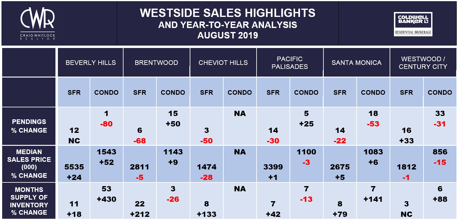 LA WESTSIDE SALES HIGHLIGHTS - AUGUST 2019